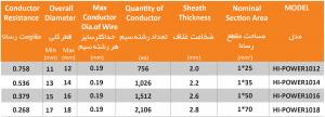مشخصات کابل جوش پی وی سی