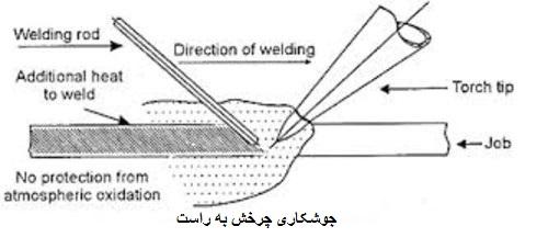 جوشکاری گاز