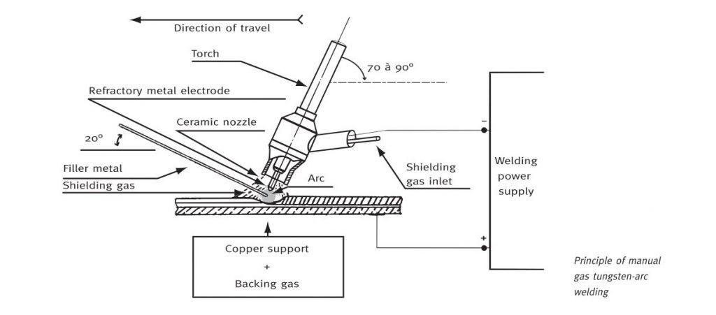 جوشکاری فولاد ضد زنگ