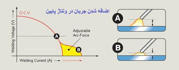 تکنولوژی arc force