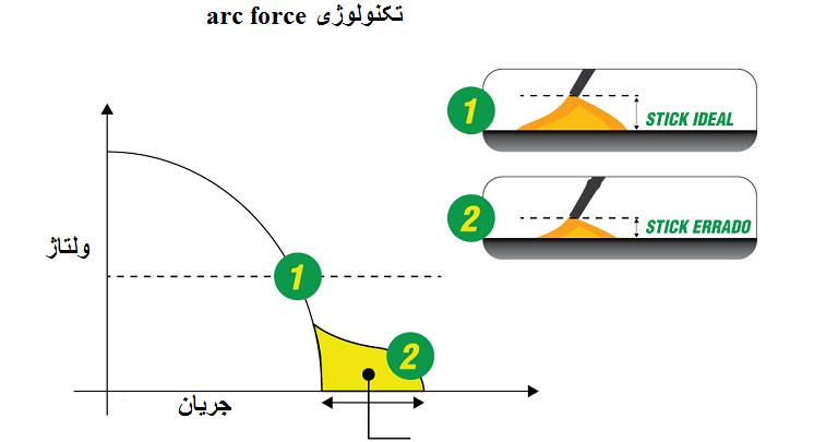 تکنولوژی arc force در دستگاه جوشکاری اینورتر