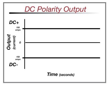 جریان DC در دستگاه جوش