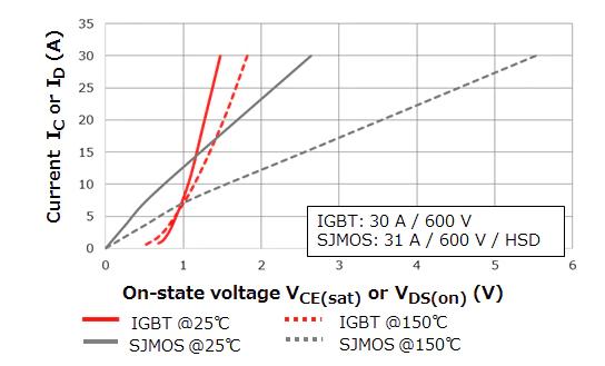 تفاوت بین سیستم ماسفت و IGBT
