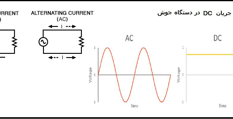 جریان DC در دستگاه جوش و مقایسه آن بجریان DC در دستگاه جوش و مقایسه آن با جریان ACا جریان AC